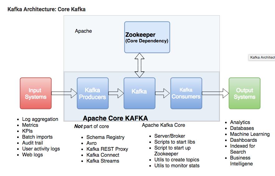 kafka zookeeper ทำหน้าที่อย่างไร เกี่ยวข้องกันอย่างไร
